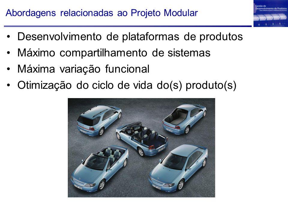 Abordagens relacionadas ao Projeto Modular Desenvolvimento de plataformas de produtos Máximo compartilhamento de sistemas Máxima variação funcional Ot
