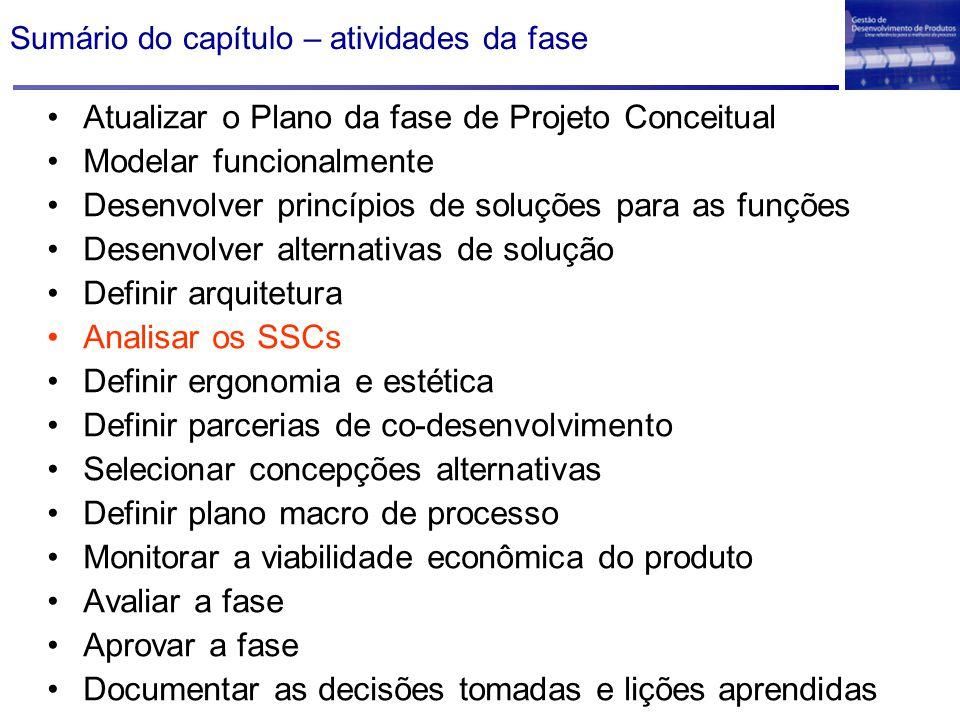 Sumário do capítulo – atividades da fase Atualizar o Plano da fase de Projeto Conceitual Modelar funcionalmente Desenvolver princípios de soluções par