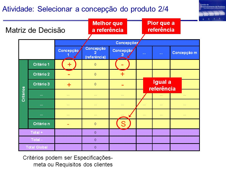 Atividade: Selecionar a concepção do produto 2/4 Matriz de Decisão Critérios podem ser Especificações- meta ou Requisitos dos clientes + - + - - + - S
