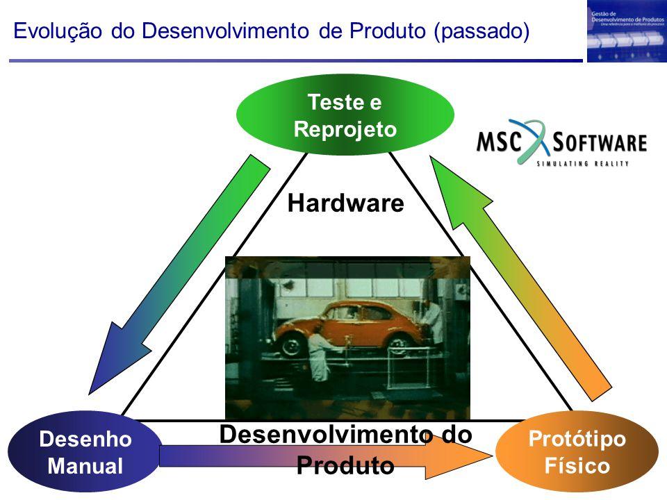Desenho Manual Protótipo Físico Teste e Reprojeto Evolução do Desenvolvimento de Produto (passado) Hardware Desenvolvimento do Produto