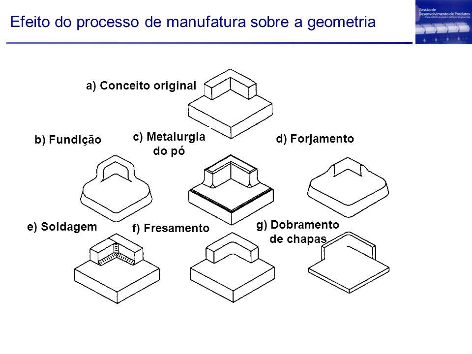 Efeito do processo de manufatura sobre a geometria a) Conceito original b) Fundição c) Metalurgia do pó d) Forjamento e) Soldagem f) Fresamento g) Dob