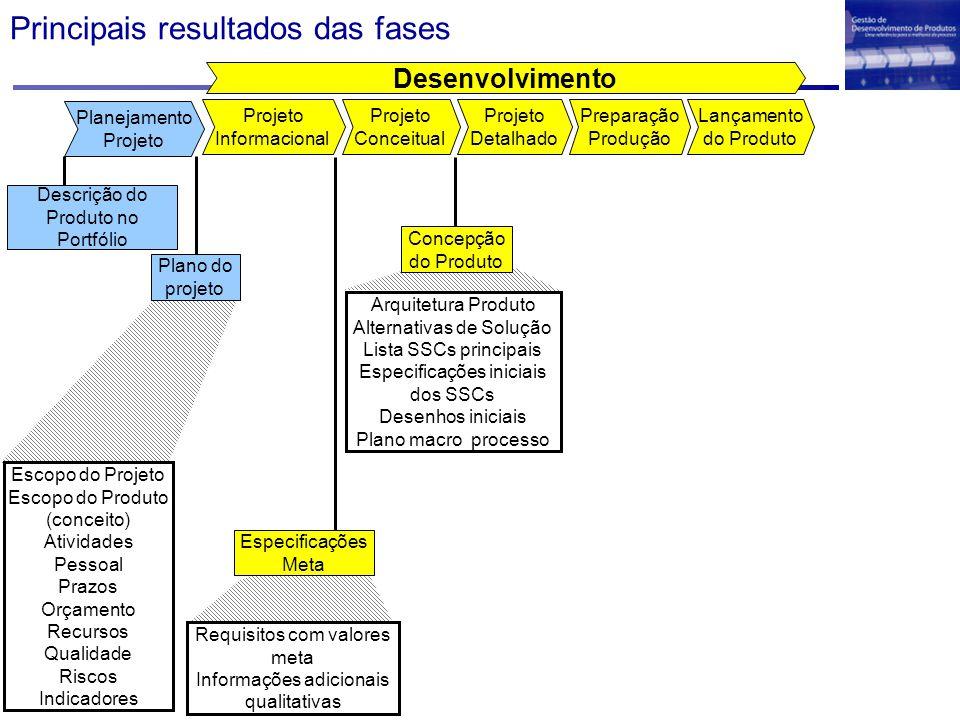 Principais resultados das fases Desenvolvimento Projeto Detalhado Projeto Conceitual Projeto Informacional Lançamento do Produto Preparação Produção P