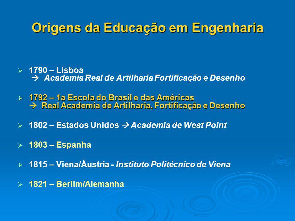 Origens da Educação em Engenharia   1790 – Lisboa  Academia Real de Artilharia Fortificação e Desenho  1792 – 1a Escola do Brasil e das Américas 