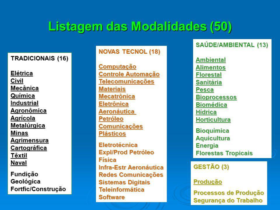 Listagem das Modalidades (50) TRADICIONAIS (16) ElétricaCivilMecânicaQuímicaIndustrialAgronômicaAgrícolaMetalúrgicaMinasAgrimensuraCartográficaTêxtilN