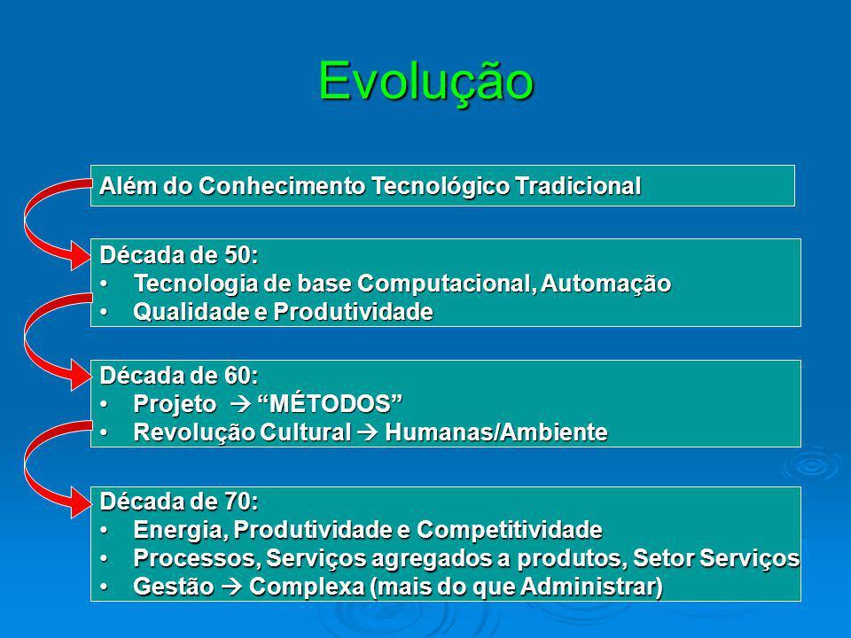 Evolução Além do Conhecimento Tecnológico Tradicional Década de 50: Tecnologia de base Computacional, AutomaçãoTecnologia de base Computacional, Autom