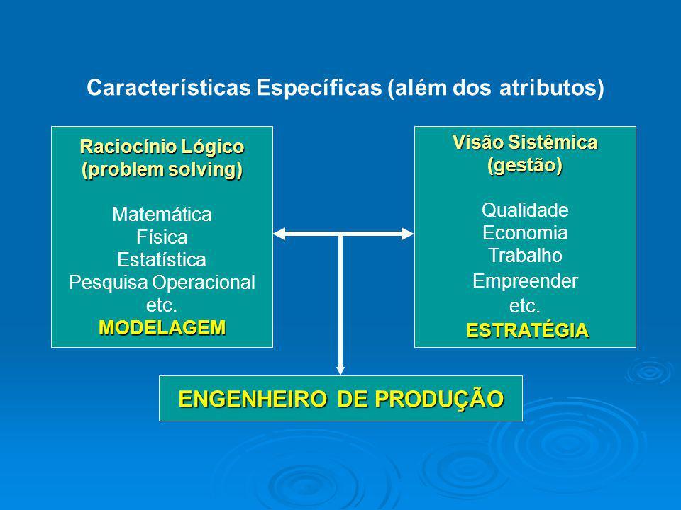 Características Específicas (além dos atributos) Raciocínio Lógico (problem solving) Matemática Física Estatística Pesquisa Operacional etc.MODELAGEM
