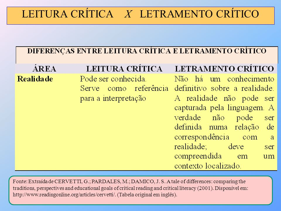 LEITURA CRÍTICA X LETRAMENTO CRÍTICO Fonte: Extraída de CERVETTI, G.; PARDALES, M.; DAMICO, J. S. A tale of differences: comparing the traditions, per
