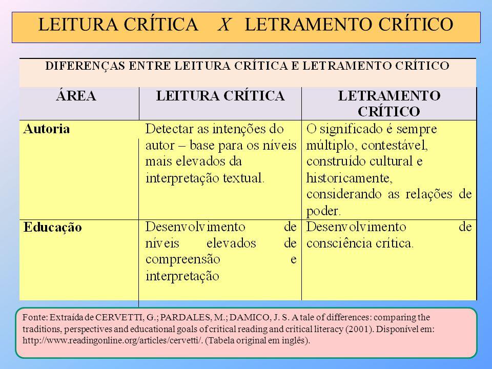 LEITURA CRÍTICA X LETRAMENTO CRÍTICO Fonte: Extraída de CERVETTI, G.; PARDALES, M.; DAMICO, J. S. A tale of differences: comparing the traditions, per
