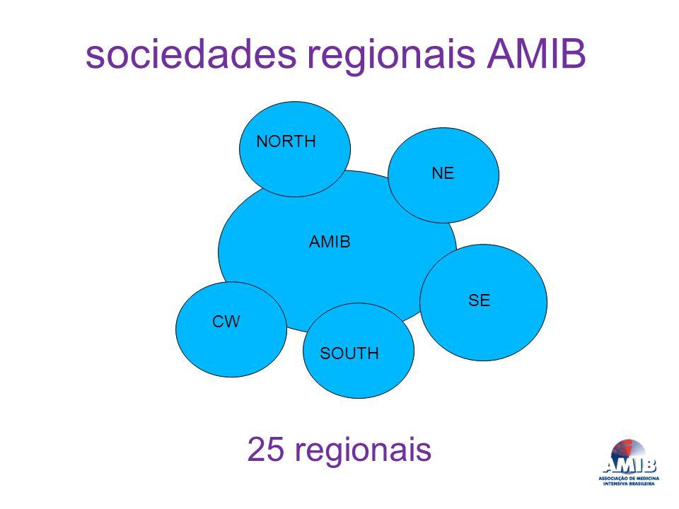 AMIB NORTH SOUTH NE SE CW sociedades regionais AMIB 25 regionais