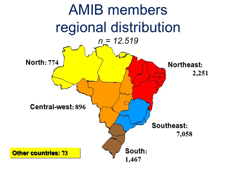 Northeast : 2,251 North : 774 Central-west : 896 Southeast : 7,058 South : 1,467 AMIB members regional distribution n = 12.519 Other countries: 73