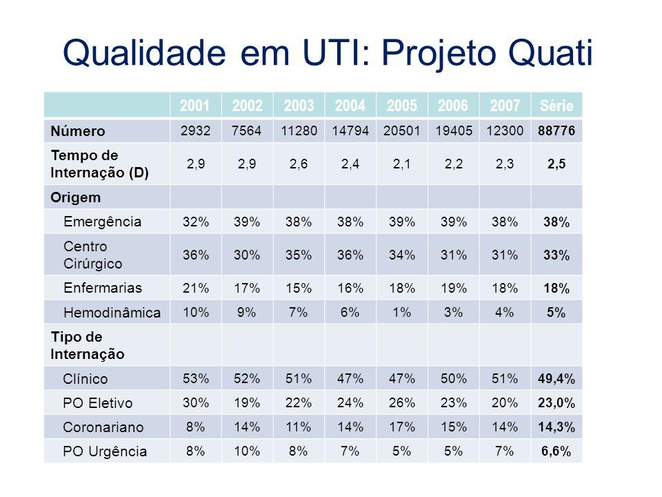 Qualidade em UTI: Projeto Quati 2001200220032004200520062007Série Número 29327564112801479420501194051230088776 Tempo de Internação (D) 2,9 2,62,42,12
