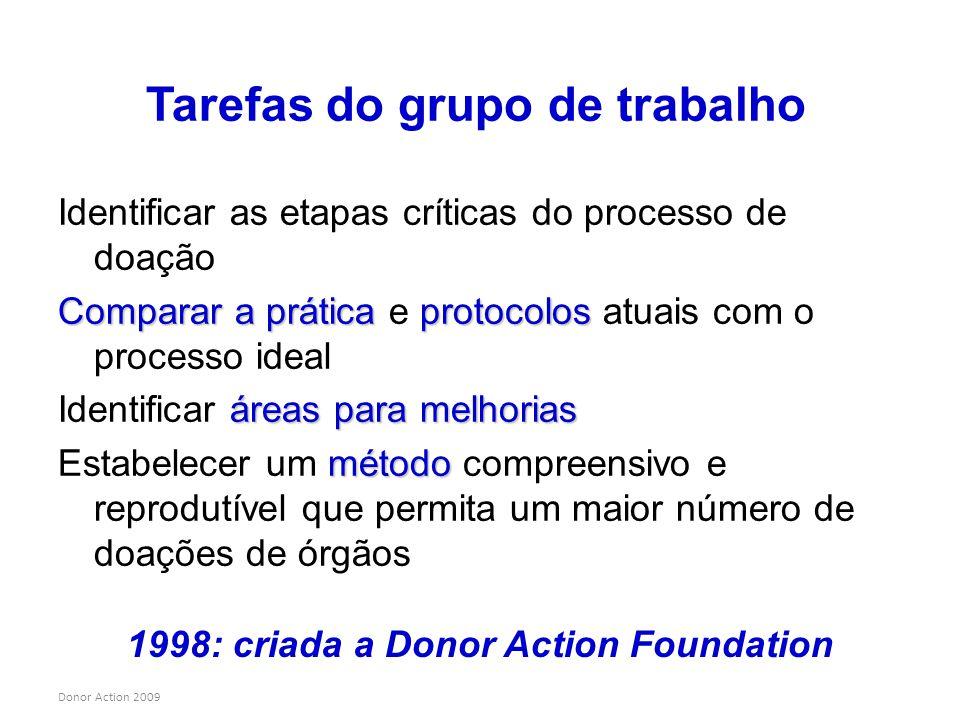 Donor Action 2009 Tarefas do grupo de trabalho Identificar as etapas críticas do processo de doação Comparar a práticaprotocolos Comparar a prática e