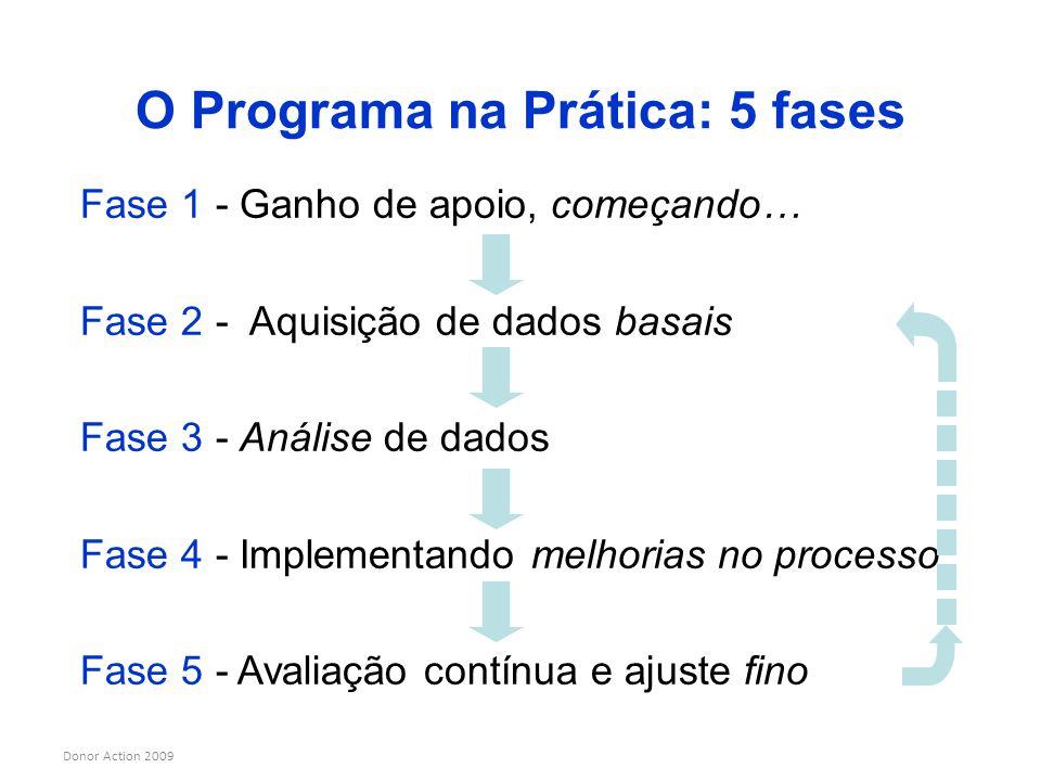 Donor Action 2009 O Programa na Prática: 5 fases Fase 1 - Ganho de apoio, começando… Fase 2 - Aquisição de dados basais Fase 3 - Análise de dados Fase