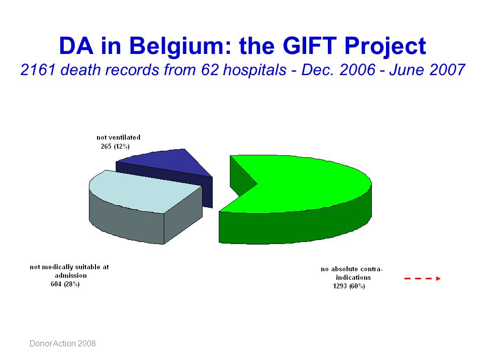 Donor Action 2008 DA in Belgium: the GIFT Project 2161 death records from 62 hospitals - Dec. 2006 - June 2007