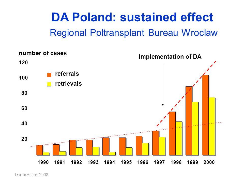 Donor Action 2008 20 40 60 80 100 120 19901991199219931994199519961997199819992000 number of cases referrals Implementation of DA retrievals DA Poland