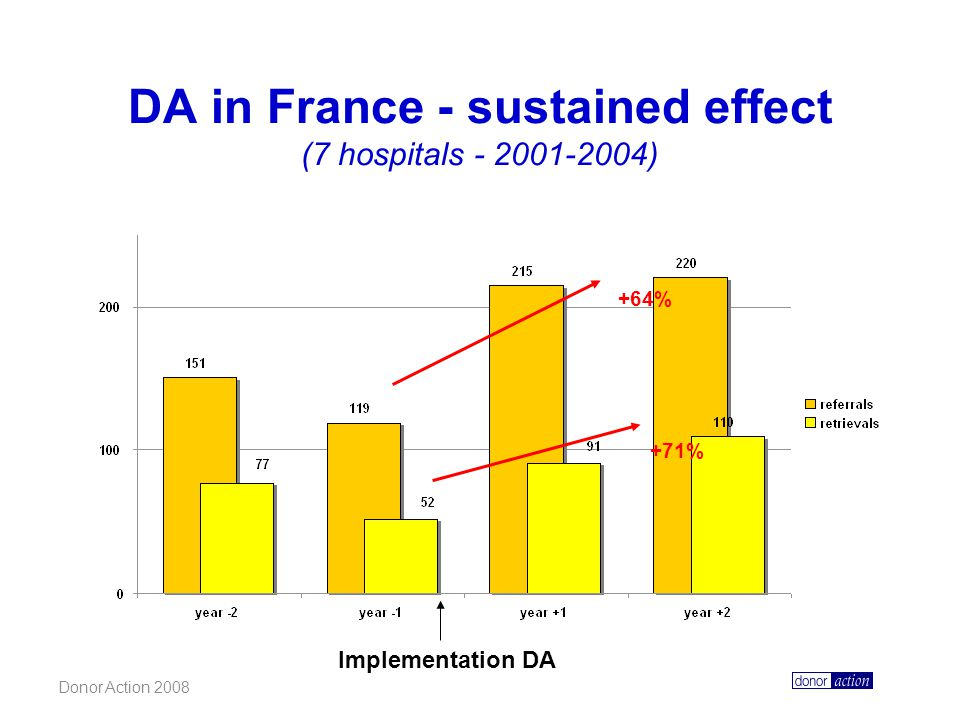 Donor Action 2008 DA in France - sustained effect (7 hospitals - 2001-2004) +64% +71% Implementation DA