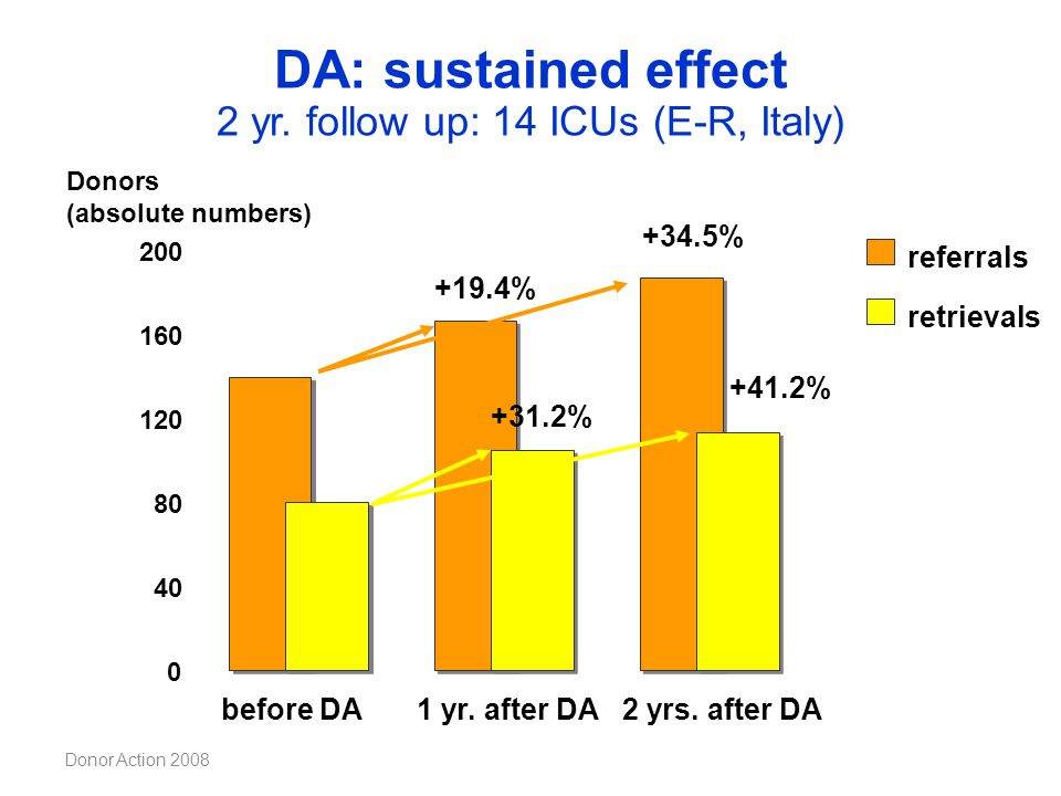 Donor Action 2008 +19.4% 1 yr. after DA +31.2% before DA DA: sustained effect 2 yr. follow up: 14 ICUs (E-R, Italy) Donors (absolute numbers) 0 40 80