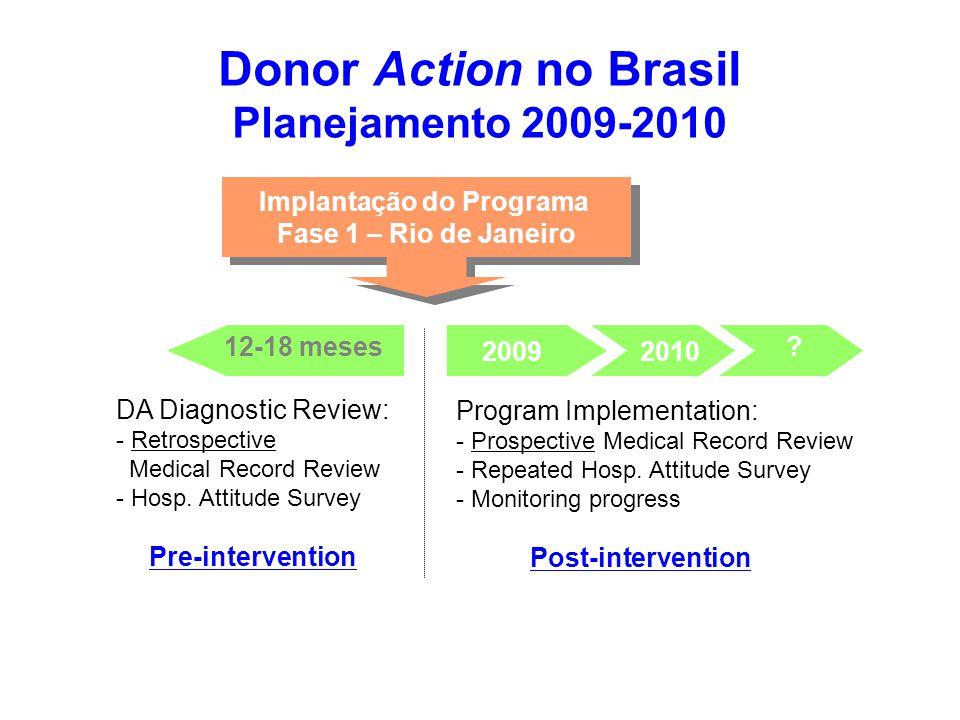 Implementation tailor-made improvement measures Implantação do Programa Fase 1 – Rio de Janeiro Donor Action no Brasil Planejamento 2009-2010 12-18 me