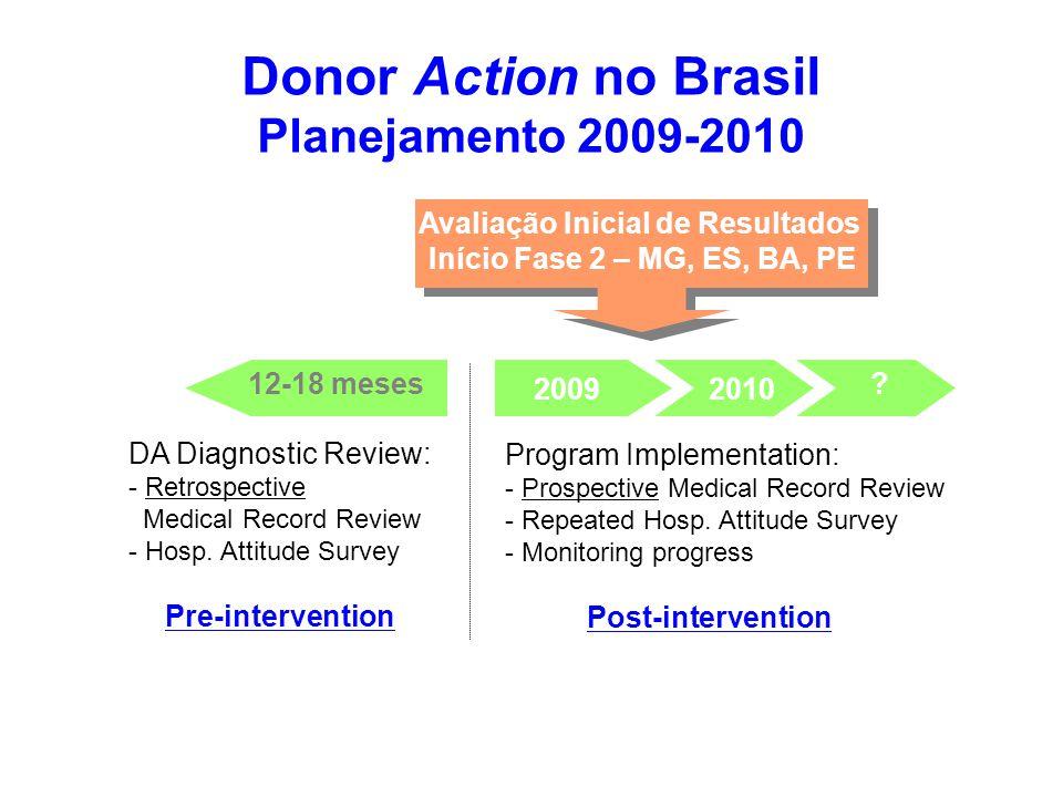 Implementation tailor-made improvement measures Avaliação Inicial de Resultados Início Fase 2 – MG, ES, BA, PE Donor Action no Brasil Planejamento 200