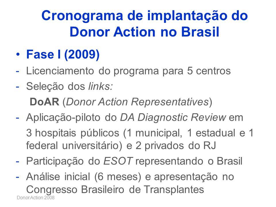 Donor Action 2008 Cronograma de implantação do Donor Action no Brasil Fase I (2009) -Licenciamento do programa para 5 centros -Seleção dos links: DoAR