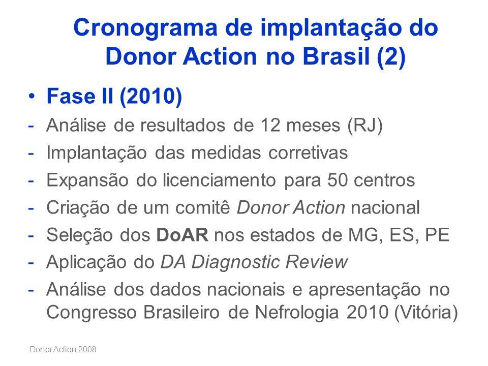 Donor Action 2008 Cronograma de implantação do Donor Action no Brasil (2) Fase II (2010) -Análise de resultados de 12 meses (RJ) -Implantação das medi