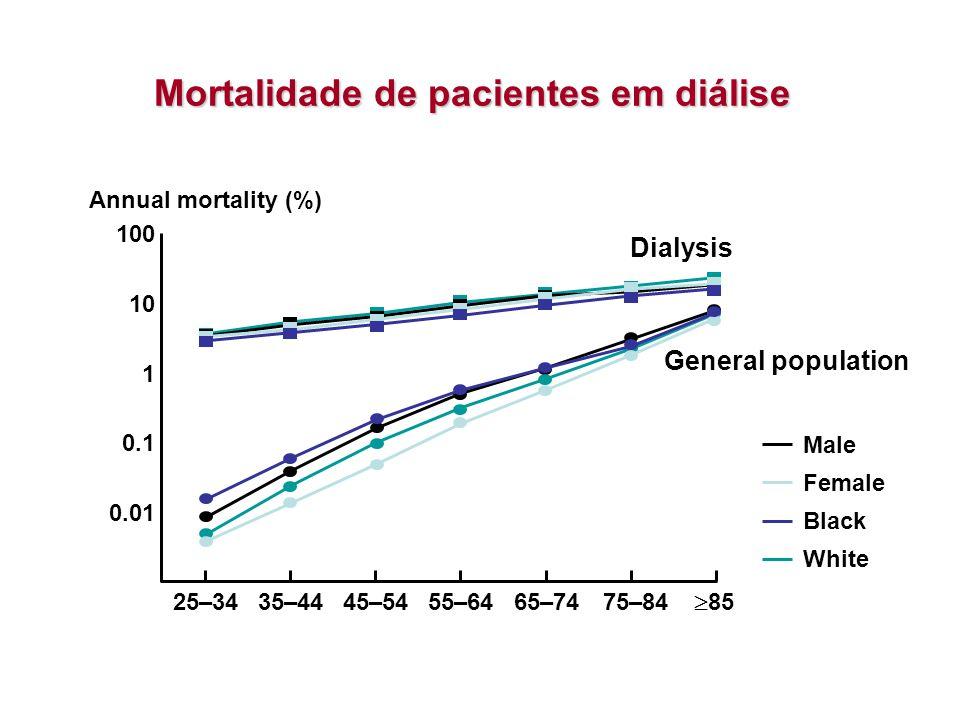 Mortalidade de pacientes em diálise 0.01 100 10 1 0.1 Annual mortality (%) 25–3445–5465–74  85 35–4455–6475–84 Male Female Black White Dialysis Gener
