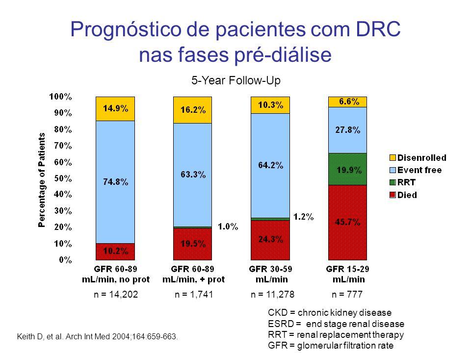 Prognóstico de pacientes com DRC nas fases pré-diálise Keith D, et al. Arch Int Med 2004;164:659-663. 5-Year Follow-Up CKD = chronic kidney disease ES