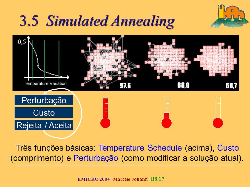 EMICRO 2004 - Marcelo Johann - B8.17 3.5 Simulated Annealing Três funções básicas: Temperature Schedule (acima), Custo (comprimento) e Perturbação (como modificar a solução atual).