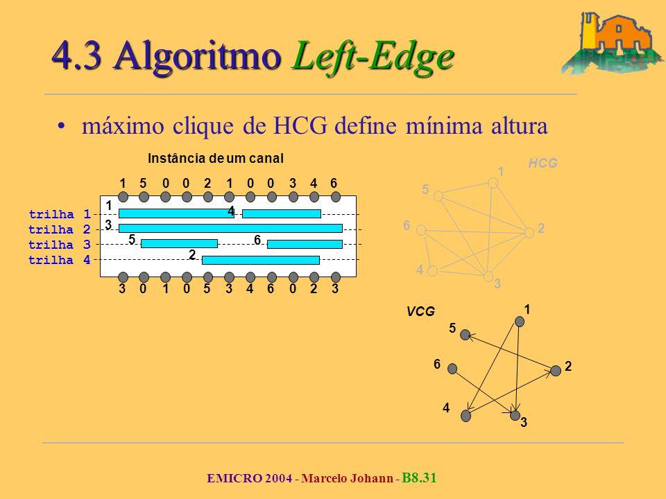 EMICRO 2004 - Marcelo Johann - B8.31 4.3 Algoritmo Left-Edge máximo clique de HCG define mínima altura 105006 060 2 02 10 153 3 33 4 4 Instância de um canal VCG 1 2 3 4 5 6 trilha 1 trilha 2 trilha 3 trilha 4 3 2 1 4 5 6 HCG 1 2 3 4 5 6