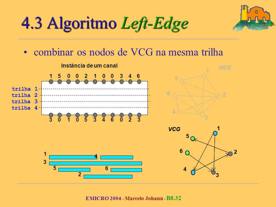 EMICRO 2004 - Marcelo Johann - B8.32 VCG 1 2 3 4 5 6 4.3 Algoritmo Left-Edge combinar os nodos de VCG na mesma trilha 105006 060 2 02 10 153 3 33 4 4 Instância de um canal VCG HCG 1 2 3 4 5 6 trilha 1 trilha 2 trilha 3 trilha 4 VCG 1 2 3 4 5 6 3 2 1 4 5 6