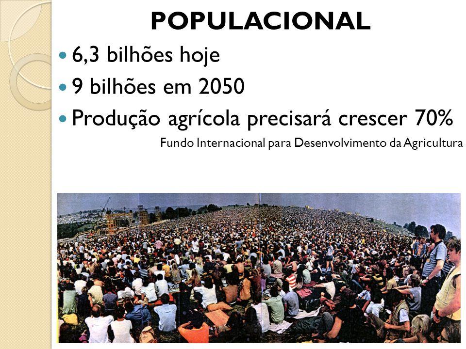 POPULACIONAL 6,3 bilhões hoje 9 bilhões em 2050 Produção agrícola precisará crescer 70% Fundo Internacional para Desenvolvimento da Agricultura