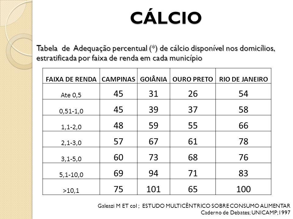 CÁLCIO Tabela de Adequação percentual (*) de cálcio disponível nos domicílios, estratificada por faixa de renda em cada município FAIXA DE RENDACAMPIN