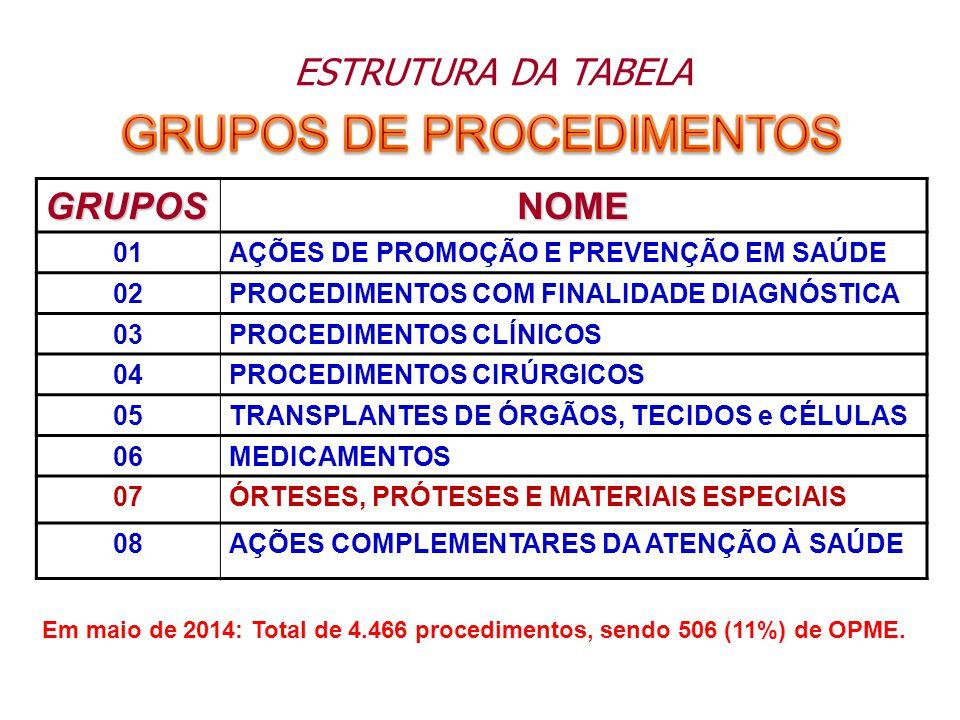 Fonte: DATASUS/Ministério da Saúde – mar/2014 DISTRIBIÇÃO % DA FREQUÊNCIA REALIZADA PUBLICO X PRIVADO DISTRIBIÇÃO % DO VALOR GASTO PUBLICO X PRIVADO Produção Hospitalar e Ambulatorial - Brasil – 2013 (jan a dez) SIHSIATOTAL FrequênciaValor TotalFrequênciaValor TotalFrequênciaValor Total % FREQ%VALOR Privado 5.800.961R$ 7.134.060.837,48449.802.426R$ 8.355.240.688,16455.603.387R$ 15.489.301.525,6412,02%53,72% Público 5.675.441R$ 5.537.772.059,273.329.505.997R$ 7.804.565.217,753.335.181.438R$ 13.342.337.277,0287,98%46,28% Total 11.476.402R$ 12.671.832.896,753.779.308.423R$ 16.159.805.905,913.790.784.825R$ 28.831.638.802,66--