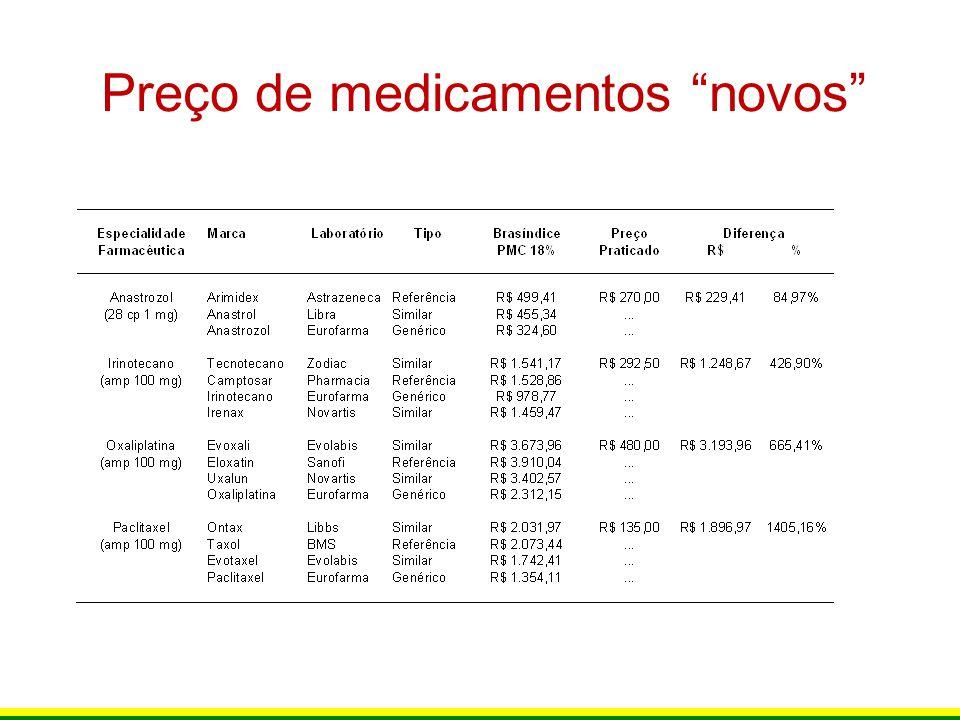 Preço de medicamentos inovadores