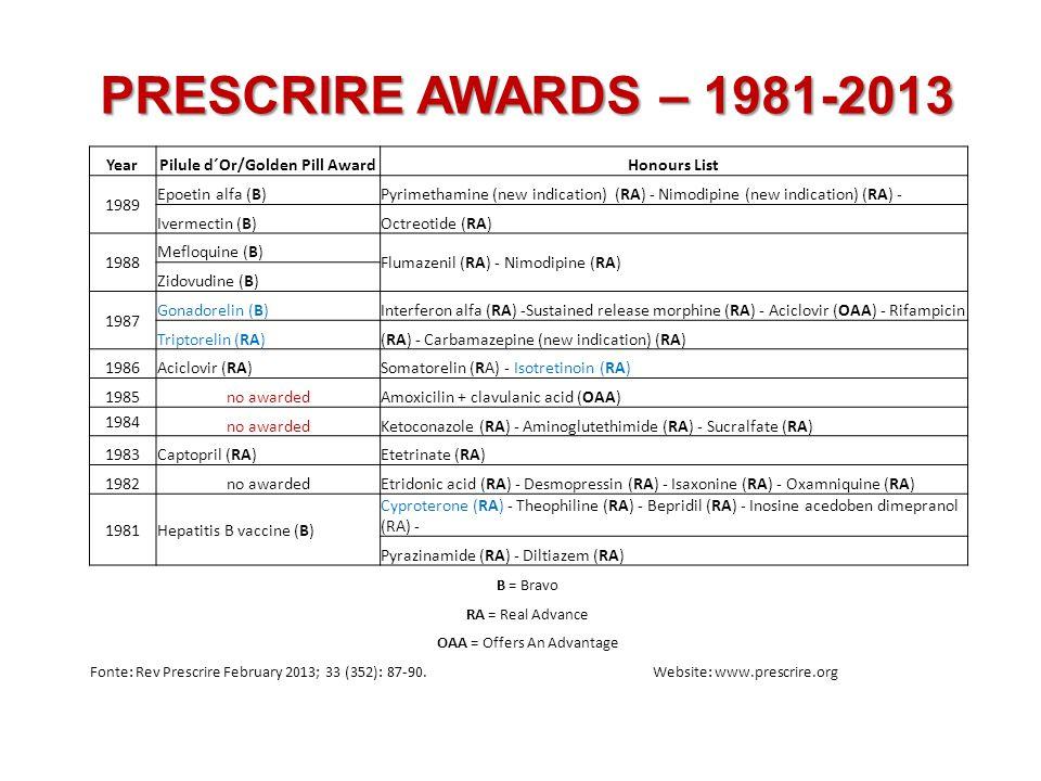 PRESCRIRE AWARDS – 1981-2013 YearPilule d´Or/Golden Pill AwardHonours List 1999no awardedEfavirenz (OAA) - Levonorgestrel (OAA) 1998Indinavir (RA)Mercaptamina (RA) - Sildenafil (RA) 1997no awardedPravastatin (new indication) (RA) - Methotrexate (OAA) - Tretinoin (RA) 1996Antidigitalin antibodies (B) Alglucerase (RA) - Hemin arginin (RA) - Buprenorphine (RA) - Sinvastatin (new indication) (RA) - Clarithromycine, amoxiciline, omeprazole, lanzoprazole (same new indication) (RA) 1995no awardedMethadone (RA) - Zidovudine (RA) - Recombinat factor VIII (RA) 1994 no awardedBotulinum toxicin (OAA) - Ondansetron (OAA) 1993no awardedPropanolol (new indication) (RA) - Calcipotriol (OAA) - Itraconazol (OAA) 1992Pulmonary surfactant (RA)Apomorphine (OAA) - Didanosine (OAA) 1991no awarded Pamidronate (RA) - Desmopressin (new indication) (RA) - L-carnitine (RA) Octreotide (new indication) (RA) 1990no awarded Omeprazole (RA) - Naloxone (RA) - Pentamidina (OAA) B = Bravo RA = Real Advance OAA = Offers An Advantage Fonte: Rev Prescrire February 2013; 33 (352): 87-90.