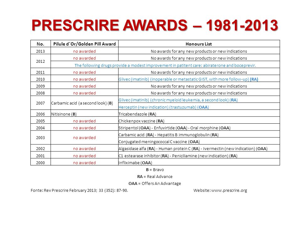 PRESCRIRE AWARDS – 1981-2013 No.Pilule d´Or/Golden Pill AwardHonours List 2013no awardedNo awards for any new products or new indications 2012 no awardedNo awards for any new products or new indications The following drugs provide a modest improvement in patitent care: abiraterone and boceprevir.