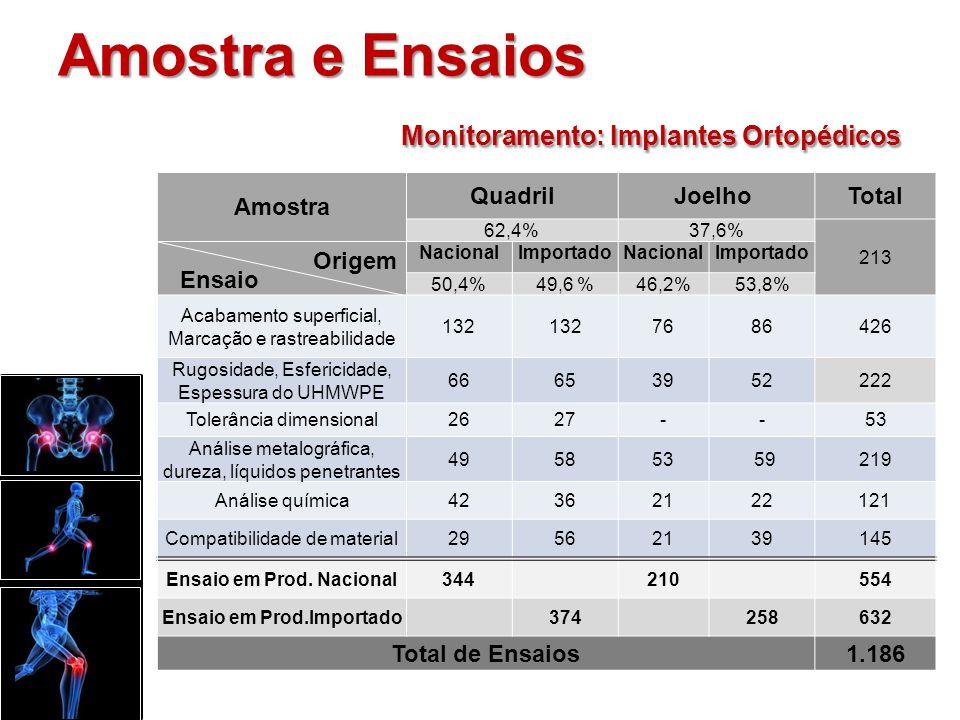 QuadrilJoelho Nacional ImportadoNacionalImportado 76%75%73%72% 27%25% RESULTADOS BRUTOS DOS PRODUTOS ENSAIADOS Monitoramento: Implantes Ortopédicos