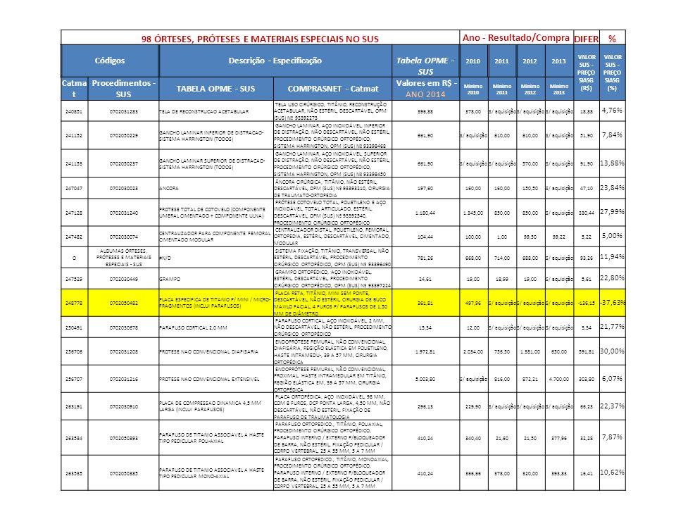 98 ÓRTESES, PRÓTESES E MATERIAIS ESPECIAIS NO SUS Ano - Resultado/Compra DIFER% CódigosDescrição - Especificação Tabela OPME - SUS 2010201120122013 VALOR SUS - PREÇO SIASG (R$) VALOR SUS - PREÇO SIASG (%) Catma t Procedimentos - SUS TABELA OPME - SUS COMPRASNET - Catmat Valores em R$ - ANO 2014 Minimo 2010 Minimo 2011 Minimo 2012 Minimo 2013 2638360702030546HASTE INTRAMEDULAR FLEXIVEL P/ USO INFANTIL HASTE ORTOPÉDICA, TITÂNIO, INTRAMEDULAR FLEXÍVEL INFANTIL, CIRURGIA ORTOPÉDICA EM FÊMUR, ÚMERO E TÍBIA, PARA COLOCAÇÃO RETRÓGRADA OU ANTEROGRADA, NÃO DESCARTÁVEL, ESTÉRIL, 440 MM, 2,00 MM 151,63130,00 S/ aquisição21,63 14,26% 2657320702030040ARRUELA LISA ARRUELA ORTOPÉDICA, AÇO INOXIDÁVEL, LISA, NÃO ESTÉRIL, NÃO DESCARTÁVEL, CIRURGIA TRAUMATO- ORTOPÉDICA, 10 MM 7,1915,00S/ aquisição -7,81 -108,62% 2670170702030708PARAFUSO CORTICAL 4,5 MM PARAFUSO CORTICAL, AÇO INOXIDÁVEL, 4,50 MM, 32 MM 18,0613,9011,5012,0011,506,56 36,32% 2771470702030597 COMPONENTE ACETABULAR DE POLIETILENO P/ COMPONENTE METALICO PRIMARIO / DE REVISAO DE FIXACAO BIOLOGICA COMPONENTE ACETABULAR, POLIETILENO, 28 X 52MM 332,84192,00191,99233,00246,2486,60 26,02% 2771490702030104 COMPONENTE ACETABULAR METALICO DE FIXACAO BIOLOGICA PRIMARIA / REVISAO COMPONENTE ACETABULAR, METAL, 50MM917,21705,00704,99705,00871,3545,86 5,00% 2773380702030082CIMENTO C/ ANTIBIOTICO CIMENTO CIRÚRGICO, MONÔMERO, N-DIMETIL PARATOLUIDINA, HIDROQUINONA, PÓ, C/ANTIBIÓTICO, ESTÉRIL, DESCARTÁVEL 109,6210,0080,10248,00S/ aquisição-138,38 -126,24% 2787430702031151 PROTESE NAO CONVENCIONAL ARTICULADA DISTAL DE MEMBRO INFERIOR PRÓTESE INTERNA MEMBRO INFERIOR, TITÂNIO E POLIURETANO, ARTICULADA, DISTAL DE FÊMUR C/ PROXIMAL DE TÍBIA, SUBSTITUIÇÃO DE ARTICULAÇÃO DO JOELHO, APROX.
