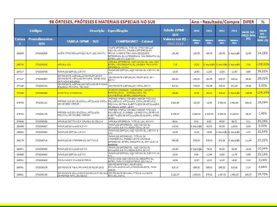 98 ÓRTESES, PRÓTESES E MATERIAIS ESPECIAIS NO SUS Ano - Resultado/Compra DIFER% CódigosDescrição - Especificação Tabela OPME - SUS 2010201120122013 VALOR SUS - PREÇO SIASG (R$) VALOR SUS - PREÇO SIASG (%) Catma t Procedimentos - SUS TABELA OPME - SUS COMPRASNET - Catmat Valores em R$ - ANO 2014 Minimo 2010 Minimo 2011 Minimo 2012 Minimo 2013 2868660702030317 DISPOSITIVO ANTI-PROTRUSAO C/ ORIFICIOS P/ PARAFUSOS COMPONENTE ACETABULAR, TITÂNIO, NÃO CIMENTADO, DE REFORÇO ANTIPROTUSÃO,C/ ABAS FIXAÇÃO PARAFUSOS, P/ COMPONENTE ACETABULAR CIMENTADO 1.812,734.115,00650,00189,001.812,730,00 0,00% 2882930702050210 GANCHO C/ SISTEMA SULCADO P/ FIXACAO DE HASTES CLAMP, ELEMENTOS TENSORES, SEMIABERTO,SISTEMA FECHAMENTO SUPERIOR, DIREITO, PARA FIXAÇÃO DE PARAFUSOS DE TITÂNIO 610,00591,70610,00 0,00 0,00% 2886420702050113CIMENTO S/ ANTIBIOTICO CIMENTO CIRÚRGICO, MONÔMERO, N-DIMETIL PARATOLUIDINA, HIDROQUINONA, PÓ, SEM ANTIBIÓTICO Procedimento revogado desde 10/2009 44,0019,1010,1016,500,00 0,00% 2887570702030244 COMPONENTE PATELAR CIMENTADO / FIXACAO BIOLOGICA COMPONENTE PATELAR, POLIETILENO, CIMENTADO OU BIOLÓGICA 132,65117,84105,0090,00129,333,32 2,50% 2887580702030406FIXADOR EXTERNO LINEAR FIXADOR EXTERNO, AÇO INOXIDÁVEL, LINEAR578,671,53449,99397,00578,670,00 0,00% 2887590702030384FIXADOR EXTERNO CIRCULAR / SEMI-CIRCULAR FIXADOR EXTERNO, AÇO INOXIDÁVEL, SEMI-CIRCULAR1.163,90895,95904,99870,501.163,900,00 0,00% 2887650702030511 HASTE INTRAMEDULAR BLOQUEADA DE FEMUR (INCLUI PARAFUSOS) HASTE ORTOPÉDICA, AÇO INOXIDÁVEL, INTRAMEDULAR BLOQUEADA DE FÊMUR, INCLUI PARAFUSOS 1.010,56816,002.845,96789,901.010,560,00 0,00% 2887660702030520 HASTE INTRAMEDULAR BLOQUEADA DE TIBIA (INCLUI PARAFUSOS) HASTE ORTOPÉDICA, AÇO INOXIDÁVEL, INTRAMEDULAR BLOQUEADA DE TÍBIA, INCLUI PARAFUSOS 978,92790,49790,50707,50913,0065,92 6,73% 2906250702030422 FIXADOR EXTERNO TIPO PLATAFORMA - SISTEMA DE ALONGAMENTO / TRANSPLANTE OSSEO FIXADOR EXTERNO, AÇO INOXIDÁVEL, ILIZAROV, MONTAGEM DE FÊMUR 1.054,91820,00690,