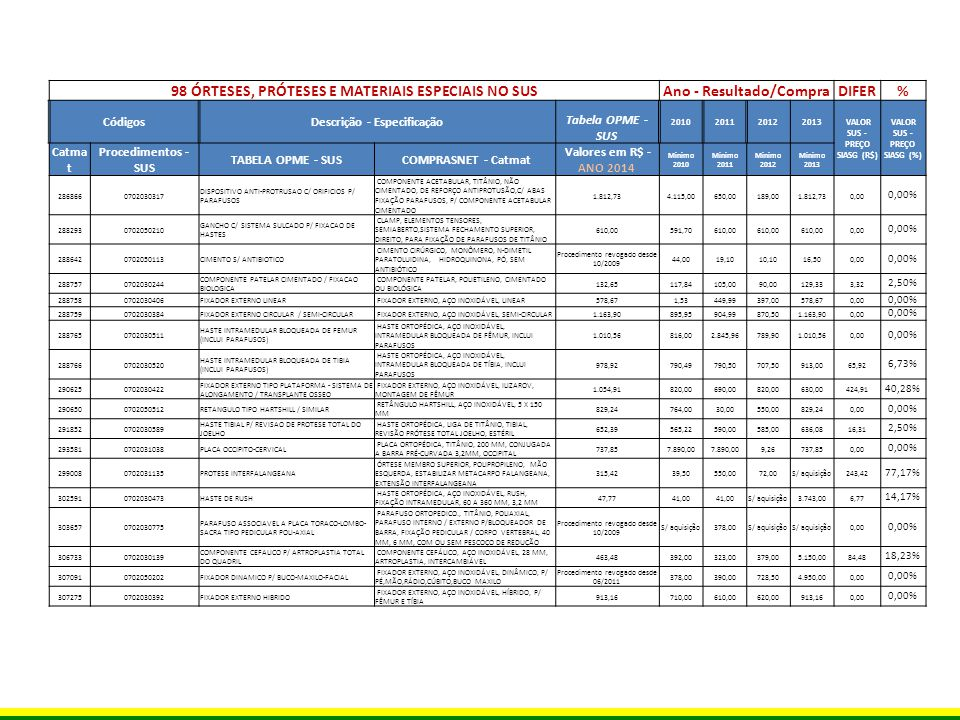 98 ÓRTESES, PRÓTESES E MATERIAIS ESPECIAIS NO SUS Ano - Resultado/Compra DIFER% CódigosDescrição - Especificação Tabela OPME - SUS 2010201120122013 VALOR SUS - PREÇO SIASG (R$) VALOR SUS - PREÇO SIASG (%) Catma t Procedimentos - SUS TABELA OPME - SUS COMPRASNET - Catmat Valores em R$ - ANO 2014 Minimo 2010 Minimo 2011 Minimo 2012 Minimo 2013 3075840702030686PARAFUSO CORTICAL 2,7 MM PARAFUSO ORTOPEDICO., AÇO INOXIDÁVEL, CORTICAL, 2,7 MM, 12 MM 16,94S/ aquisição12,999,0016,940,00 0,00% 3076080702030759PARAFUSO METALICO DE INTERFERENCIA PARAFUSO ORTOPEDICO., AÇO INOXIDÁVEL, DE INTERFERÊNCIA, 8 MM, 25 MM 154,38659,33120,00S/ aquisição 34,38 22,27% 3080120702030767PARAFUSO P/ COMPONENTE ACETABULAR PARAFUSO ORTOPEDICO., TITÂNIO, 6,5 MM, P/ACETÁBULO METÁLICO, 15 MM 109,67S/ aquisição105,00 S/ aquisição4,67 4,26% 3086550702031119PORCAS DE TITANIO P/ CIRURGIA DA COLUNA PORCA ORTOPÉDICA, TITÂNIO, CIRURGIA DE COLUNA, NÃO ESTÉRIL, P/PARAFUSO ESPONJOSO POLIAXIAL, 4,0 MM 75,9664,0068,0060,0066,709,26 12,19% 3088700702030643PARAFUSO CANULADO 7,0 MM PARAFUSO ORTOPEDICO., AÇO INOXIDÁVEL, CANULADO, 32 MM, 7 MM, 105 MM 90,29S/ aquisição58,5070,0078,9611,33 12,55% 3089480702030171 COMPONENTE FEMORAL CIMENTADO MONOBLOCO TIPO CHARNLEY PRÓTESE INTERNA MEMBRO INFERIOR, AÇO INOXIDÁVEL, MONOPOLAR,TIPO CHARNLEY, QUADRIL,HASTE FEMURAL, TOTAL,CIMENTADA, 120 MM, STANDARD, 10 MM, 45 MM 850,01S/ aquisição590,00S/ aquisição 260,01 30,59% 3089590702031259RESTRITOR DE CIMENTO FEMORAL RESTRITOR, POLIETILENO, CIMENTAÇÃO PARA FÊMUR, 11 MM 25,7118,0016,9918,0024,421,29 5,02% 3089880702030120 COMPONENTE CEFALICO / POLIETILENO / METAL P/ HEMIARTROPLASTIA BIPOLAR / METALICO P/ HEMIARTROPLASIA MONOPOLAR PRÓTESE INTERNA MEMBRO INFERIOR, AÇO INOXIDÁVEL, BIPOLAR, QUADRIL,CABEÇA DO FÊMUR, CIMENTADA, DIÂMETRO INTERNO 15 MM E EXTERNO 40 MM 900,00379,00375,00379,00S/ aquisição521,00 57,89% 3091600702030937 PLACA DE RECONSTRUCAO DE BACIA 4,5 MM (INCLUI PARAFUSOS) PLACA ORTOPÉDICA, AÇO INOXIDÁVEL, 135 MM, 16 MM, 8 FU