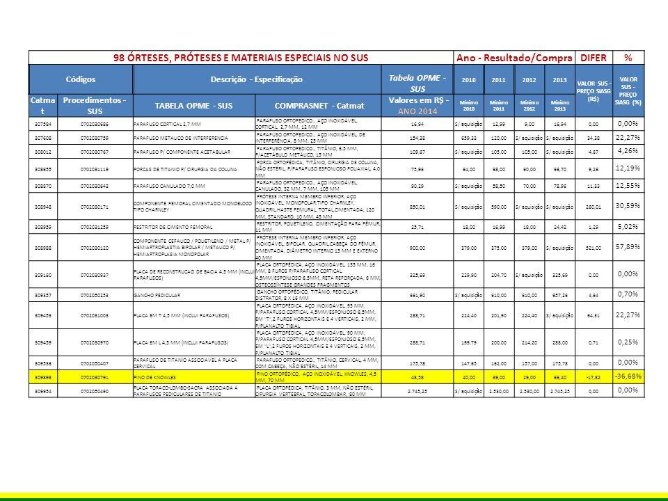 98 ÓRTESES, PRÓTESES E MATERIAIS ESPECIAIS NO SUS Ano - Resultado/Compra DIFER% CódigosDescrição - Especificação Tabela OPME - SUS 2010201120122013 VALOR SUS - PREÇO SIASG (R$) VALOR SUS - PREÇO SIASG (%) Catmat Procedimentos - SUS TABELA OPME - SUS COMPRASNET - Catmat Valores em R$ - ANO 2014 Minimo 2010 Minimo 2011 Minimo 2012 Minimo 2013 3106760702030538 HASTE INTRAMEDULAR BLOQUEADA DE UMERO (INCLUI PARAFUSOS) HASTE ORTOPÉDICA, AÇO INOXIDÁVEL, INTRAMEDULAR BLOQUEADA DE ÚMERO, INCLUI PARAFUSOS 1.010,56816,003.664,00816,001.010,560,00 0,00% 3140110702050377 PARAFUSO ASSOCIAVEL A PLACA TORACO- LOMBO-SACRA TIPO PEDICULAR MONO-AXIAL PARAFUSO ORTOPEDICO., TITÂNIO, MONOAXIAL, PEDICULAR, P/ESPONDILOLISTESE 410,24S/ aquisição378,00 410,240,00 0,00% 3140250702030210 COMPONENTE FEMORAL NAO CIMENTADO MODULAR PRIMARIO HASTE ORTOPÉDICA, AÇO INOXIDÁVEL, FEMURAL, MODULAR, NÃO CIMENTADA, ESTÉRIL 1.513,631.213,00 S/ aquisição300,63 19,86% 3140270702030724PARAFUSO ESPONJOSO 4,0 MM PARAFUSO ESPONJOSO, AÇO INOXIDÁVEL, 4,00 MM, PROCEDIMENTO CIRÚRGICO ORTOPÉDICO 27,7121,6021,5016,7717,5010,21 36,85% 3140500702030732PARAFUSO ESPONJOSO 6,5 MM PARAFUSO ESPONJOSO, AÇO INOXIDÁVEL, 6,50 MM, ROSCA TOTAL 27,7121,6019,7921,6021,506,21 22,41% 3140530702030740PARAFUSO MALEOLAR PARAFUSO ORTOPEDICO., AÇO INOXIDÁVEL, MALEOLAR, 4,5 MM 21,89S/ aquisição14,0017,00S/ aquisição4,89 22,34% 3147050702030856PLACA ANGULADA 4,5 MM (INCLUI PARAFUSOS) PLACA ANGULADA, AÇO INOXIDÁVEL, PARA PARAFUSOS 4,5MM 377,42293,41263,70293,42376,001,42 0,38% 3147060702050458 PLACA CERVICAL ASSOCIADA A PARAFUSOS INTRA-SOMATICOS DE TITANIO PLACA CERVICAL, C/SISTEMA DE TRAVAS, TITÂNIO, P/ARTRODESE,FIXAÇÃO ANTERIOR COL.CERVICAL 2.419,72S/ aquisição2.228,002.230,001.437,02982,70 40,61% 3147140702030112COMPONENTE CEFALICO COMPONENTE CEFÁLICO, TITÂNIO, PARA HASTE UMERAL, MODULAR,CIMENTADA,PRIMÉRIA OU REVISÃO, ARTROPLASTIA DE OMBRO 380,49322,00329,50332,00380,490,00 0,00% 3147370702050415 PARAFUSO DE TITANIO ASSOCIAVEL A PLACA TORACO