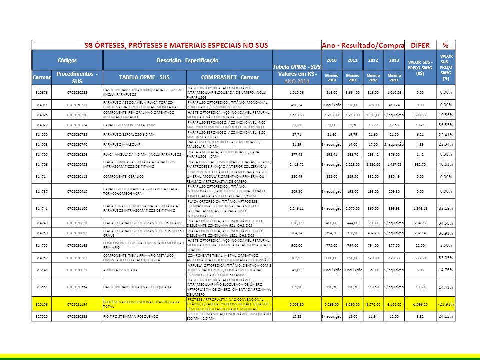 98 ÓRTESES, PRÓTESES E MATERIAIS ESPECIAIS NO SUS Ano - Resultado/Compra DIFER% CódigosDescrição - Especificação Tabela OPME - SUS 2010201120122013 VALOR SUS - PREÇO SIASG (R$) VALOR SUS - PREÇO SIASG (%) Catma t Procedimentos - SUS TABELA OPME - SUS COMPRASNET - Catmat Valores em R$ - ANO 2014 Minimo 2010 Minimo 2011 Minimo 2012 Minimo 2013 3275230702030414FIXADOR EXTERNO P/ PUNHO FIXADOR EXTERNO, AÇO INOXIDÁVEL, P/ PUNHO 501,48386,10389,99339,90390,00111,48 22,23% 3275850702030236COMPONENTE GLENOIDAL COMPONENTE GLENOIDAL, POLIETILENO, PROCEDIMENTO CIRÚRGICO ORTOPÉDICO, ESTÉRIL, NÃO DESCARTÁVEL, SISTEMA FIXAÇÃO C/PINOS POLIETILENO / FORMATO DE, 10 A 100MM(EXTRA PEQUENO E EXTRA LONGO) 198,17173,00172,50 S/ aquisição 267,00-68,83 - 34,73% 3310080702031224 PROTESE PARCIAL DE QUADRIL CIMENTADA MONOBLOCO (TIPO THOMPSON) PRÓTESE QUADRIL, THOMPSON, PARCIAL, AÇO INOXIDÁVEL, CIMENTADA, 38 MM, 47 MM, 130 MM 642,55 S/ aquisição 370,00 S/ aquisição 272,55 42,42% 3324000702030600MINI-FIXADOR EXTERNO FIXADOR EXTERNO, AÇO INOXIDÁVEL, MINI, P/ DEDOS 366,62100,00269,99270,00362,364,26 1,16% 3334670702050156 DISPOSITIVO INTERSOMATICO DE MANUTENCAO DE ESPACO INVERVERTEBRAL CARREADOR DE DISPOSITIVO INTERSOMÁTICO DE MANUTENÇÃO DE ESPAÇO, TITÂNIO, CESTA FIXA, VERTICAL, ESTÉRIL, DESCARTÁVEL, INTERVERTEBRAL 1.356,351.121,401.250,001.247,801.288,4467,91 5,01% 3342470702030805PINO DE SHANTZ PINO ORTOPÉDICO, AÇO INOXIDÁVEL, SCHANZ, 3,0 MM, 120 MM 28,4522,00 13,8014,65 51,49% 3347520702030619MINI-PARAFUSO DE AUTO-COMPRESSAO PARAFUSO ORTOPEDICO., AÇO INOXIDÁVEL, CANULADO, 2 MM, AUTOCOMPRESSÃO, 10 MM 154,38 S/ aquisição 119,99119,00 S/ aquisição 35,38 22,92% 3347660702030562 HASTE INTRAMEDULAR RETROGRADA (INCLUI PARAFUSOS) HASTE ORTOPÉDICA, AÇO INOXIDÁVEL, BLOQUEADA, RETROGADA, 200 MM, 10 MM 905,90 S/ aquisição 790,50 S/ aquisição 115,40 12,74% 3347740702030651PARAFUSO CANULADO MINI PARAFUSO ORTOPEDICO., AÇO INOXIDÁVEL, CANULADO, 2 MM, 10 MM 257,29 S/ aquisição 199,00200,00 S/ aquisição 57,29 2