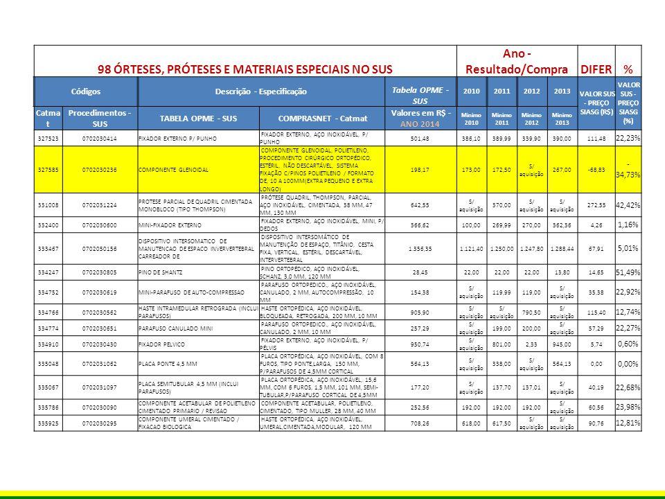 FONTE DE INFORMAÇÃO SOBRE OS PREÇOS Os preços foram extraídos do Sistema Integrado de Administração de Serviços Gerais (SIASG), banco de dados do SERPRO, que armazena as informações relativas às aquisições federais de gestão de materiais, dentre outras.