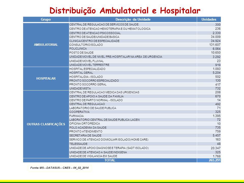 Fonte: MS – DATASUS – CNES – 04_02_2014 CNES - Estabelecimentos por Tipo - Brasil DESCRIÇÃO DA UNIDADETOTALPÚBLICOPRIVADO% PRIVADO CENTRAL DE REGULACAO492 -0% CENTRAL DE REGULACAO DE SERVICOS DE SAUDE300 -0% CENTRAL DE REGULACAO MEDICA DAS URGENCIAS20820621% CENTRO DE APOIO A SAUDE DA FAMILIA670 -0% CENTRO DE ATENCAO HEMOTERAPIA E OU HEMATOLOGICA2361419540% CENTRO DE ATENCAO PSICOSSOCIAL2.3302.314161% CENTRO DE PARTO NORMAL - ISOLADO1411321% CENTRO DE SAUDE/UNIDADE BASICA34.00933.4325772% CLINICA/CENTRO DE ESPECIALIDADE34.9254.07030.85588% CONSULTORIO ISOLADO131.6071.622129.98599% COOPERATIVA325- 100% FARMACIA1.3951.02137427% HOSPITAL ESPECIALIZADO1.09326083376% HOSPITAL GERAL5.2041.9973.20762% HOSPITAL/DIA - ISOLADO5025944388% LABORATORIO CENTRAL DE SAUDE PUBLICA LACEN72 -0% LABORATORIO DE SAUDE PUBLICA716568% OFICINA ORTOPEDICA101990% POLICLINICA6.0641.2444.82079% POLO ACADEMIA DA SAUDE735 -0% POSTO DE SAUDE10.65010.580701% PRONTO ATENDIMENTO7596798011% PRONTO SOCORRO ESPECIALIZADO130418968% PRONTO SOCORRO GERAL4173298821% SECRETARIA DE SAUDE5.457 -0% SERVICO DE ATENCAO DOMICILIAR ISOLADO(HOME CARE)163- 100% TELESSAUDE484536% UNIDADE DE APOIO DIAGNOSE E TERAPIA (SADT ISOLADO)20.3471.37118.97693% UNIDADE DE ATENCAO A SAUDE INDIGENA325 -0% UNIDADE DE VIGILANCIA EM SAUDE1.768 -0% UNIDADE MISTA7326508211% UNIDADE MOVEL DE NIVEL PRE-HOSPITALAR NA AREA DE URGENCIA3.2913.1491424% UNIDADE MOVEL FLUVIAL2320313% UNIDADE MOVEL TERRESTRE91975616318% TOTAL265.29173.882191.40972%