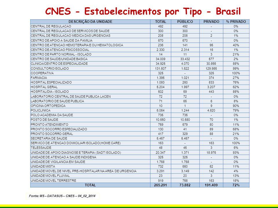Grandes Regiões e UF População - 2010Cobertura ANS Brasil 190.755.79923,90 Norte 15.864.4549,80 Rondônia 1.562.40912,90 Acre 733.5596,10 Amazonas 3.483.98511,80 Roraima 450.4796,20 Pará 7.581.0519,40 Amapá 669.52610,10 Tocantins 1.383.4456,30 Nordeste 53.081.95010,60 Maranhão 6.574.7895,30 Piauí 3.118.3606,60 Ceará 8.452.38111,30 Rio Grande do Norte 3.168.02715,20 Paraíba 3.766.5289,10 Pernambuco 8.796.44814,90 Alagoas 3.120.4949,70 Sergipe 2.068.01711,60 Bahia 14.016.90610,10 Sudeste 80.364.41037,10 Minas Gerais 19.597.33024,20 Espírito Santo 3.514.95230,80 Rio de Janeiro 15.989.92936,70 São Paulo 41.262.19943,90 Sul 27.386.89123,30 Paraná 10.444.52623,00 Santa Catarina 6.248.43623,50 Rio Grande do Sul 10.693.92923,60 Centro-Oeste 14.058.09415,70 Mato Grosso do Sul 2.449.02416,40 Mato Grosso 3.035.12211,70 Goiás 6.003.78814,00 Distrito Federal 2.570.16024,00 Maior número de ações judiciais.