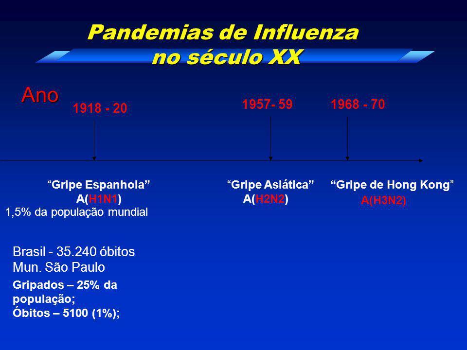"Pandemias de Influenza no século XX Ano 1918 - 20 1957- 591968 - 70 ""Gripe Espanhola"" A(H1N1) ""Gripe Asiática"" A(H2N2) ""Gripe de Hong Kong"" A(H3N2) 1,"
