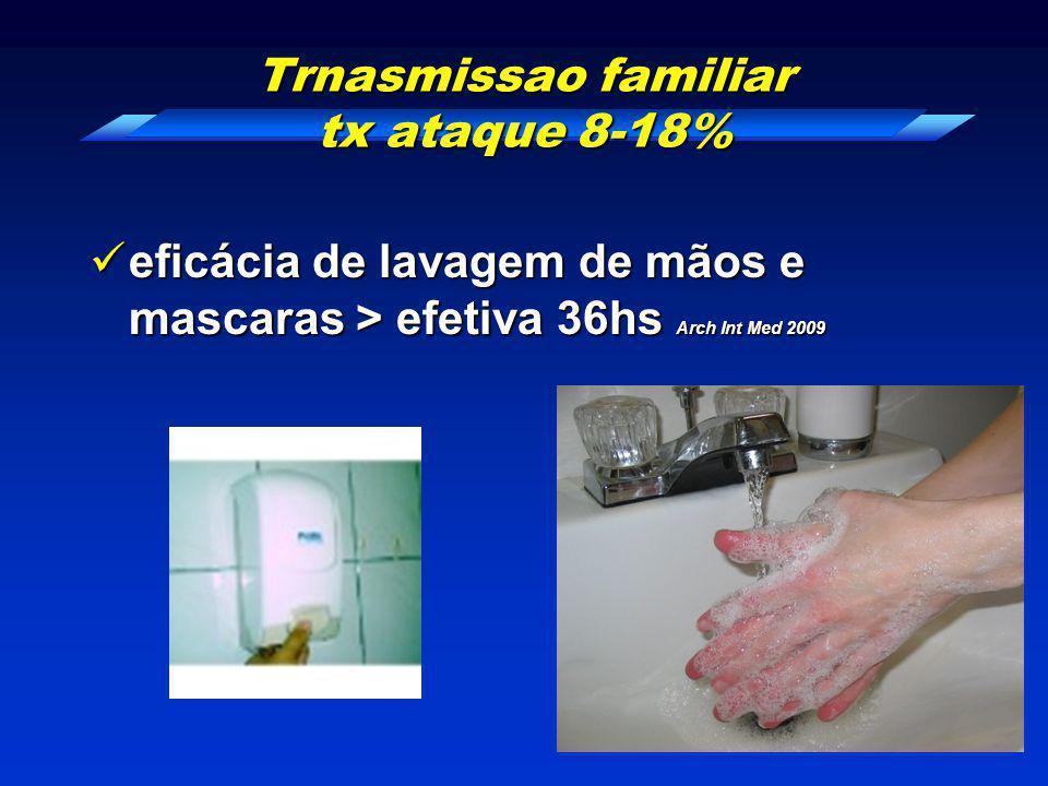 Trnasmissao familiar tx ataque 8-18% eficácia de lavagem de mãos e mascaras > efetiva 36hs Arch Int Med 2009 eficácia de lavagem de mãos e mascaras >