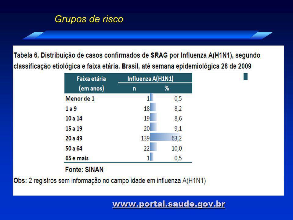 www.portal.saude.gov.br Grupos de risco