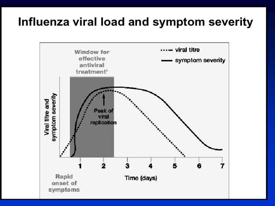 Influenza – adultos ambulatório Influenza – adultos ambulatório VRS – crianças internadas VRS – crianças internadas