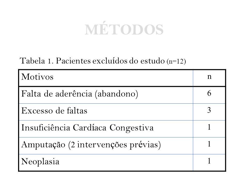 M É TODOS Tabela 1. Pacientes exclu í dos do estudo (n=12) Motivos n Falta de aderência (abandono) 6 Excesso de faltas 3 Insuficiência Card í aca Cong